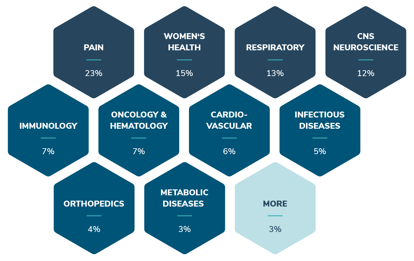 scope graphic main therapeuthic areas: pain, women's health, respiratory, CNS Neuroscience, Immunology, Oncology, hemathology, cardiovascular, Infectious diseases, Orthopedics, Metabolic diseases
